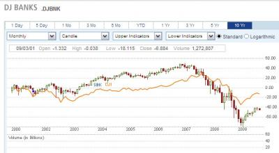 20091003232820-grafico-sector-bancos-ameri.jpg